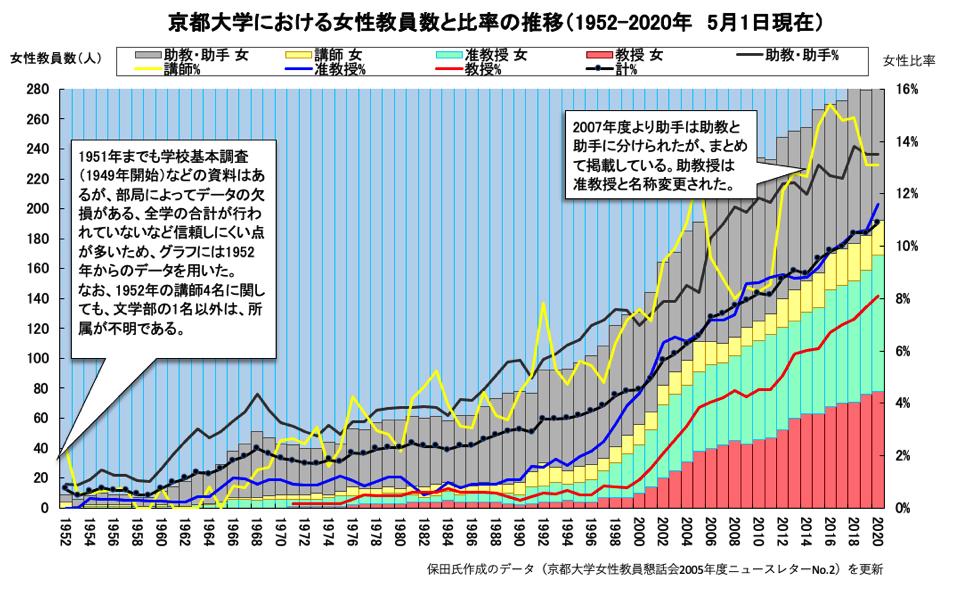 京都大学における女性教員数と比率の推移(1952-2019年5月1日現在)