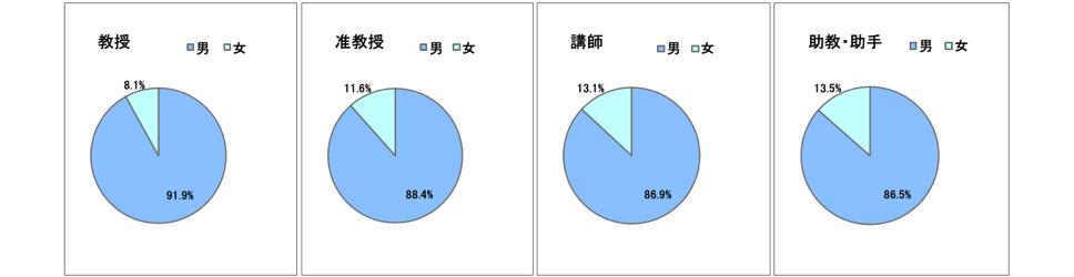 教員の職階毎の男女比(2019年5月1日現在)