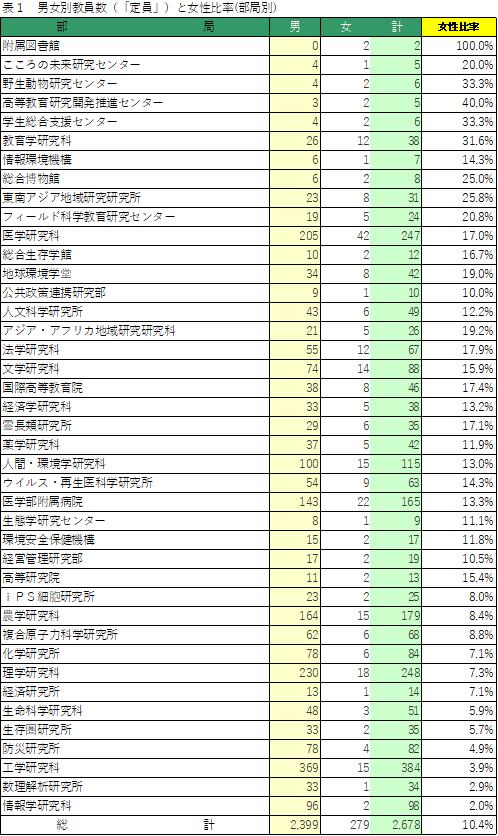 男女別教員数(「定員」)と女性比率(部局別)