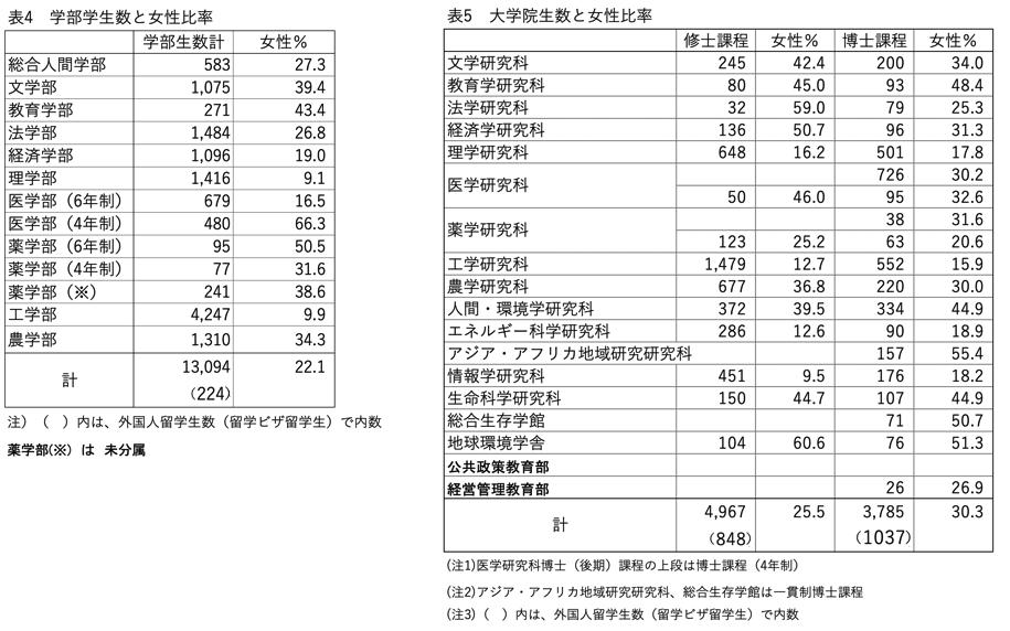 表4 学部学生数と女性比率 表5 大学院生数と女性比率